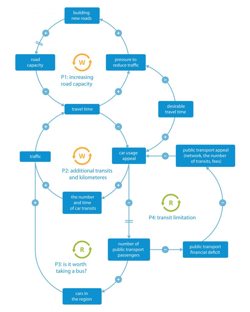 Systems Thinking schemat 2