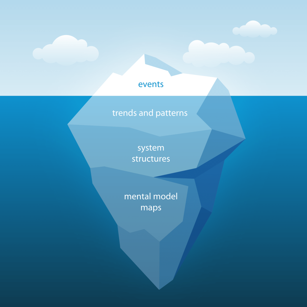 Systems Thinking iceberg