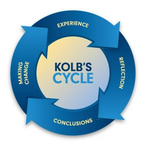 Kolb's cycle - serious games
